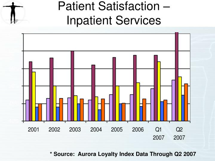 Patient Satisfaction –