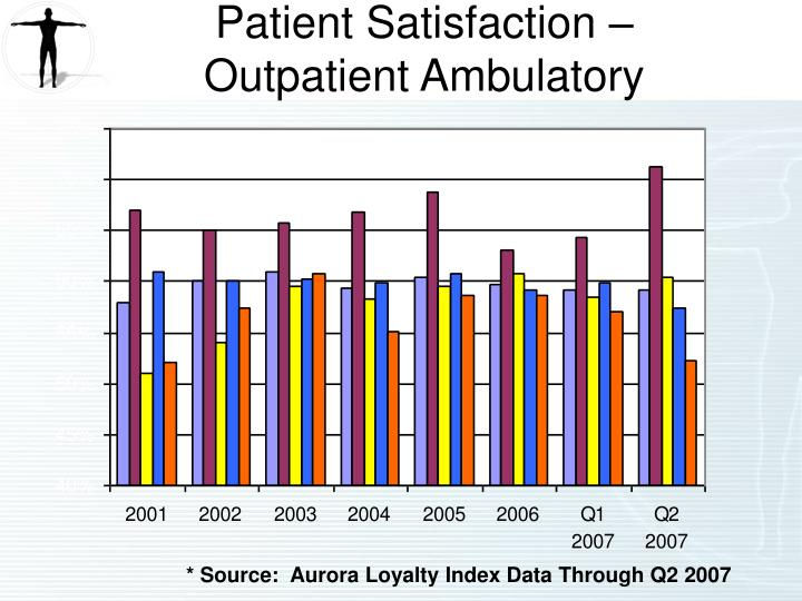 Patient Satisfaction – Outpatient Ambulatory