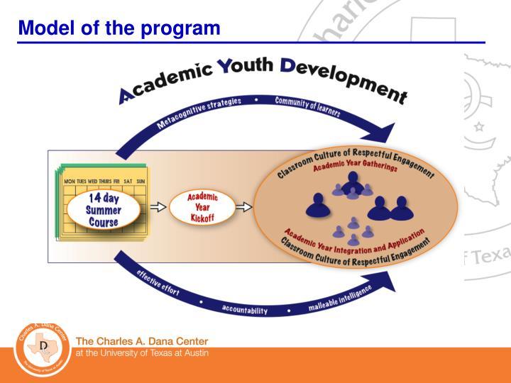 Model of the program