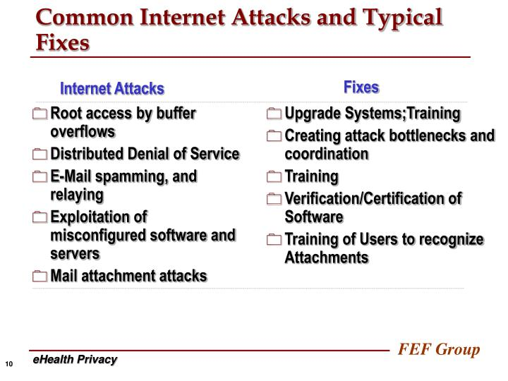 Common Internet Attacks and Typical Fixes