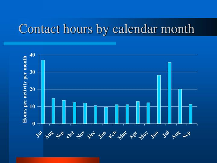 Contact hours by calendar month