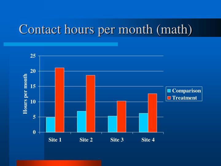 Contact hours per month (math)