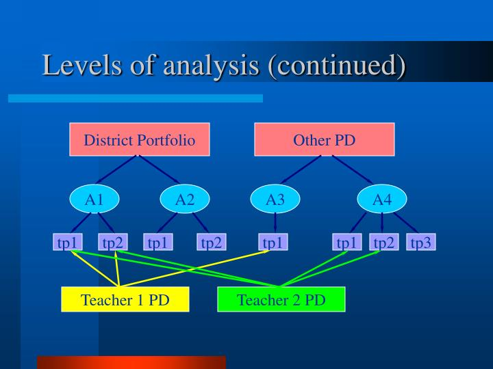 Levels of analysis (continued)