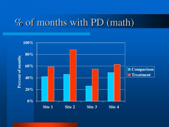 % of months with PD (math)