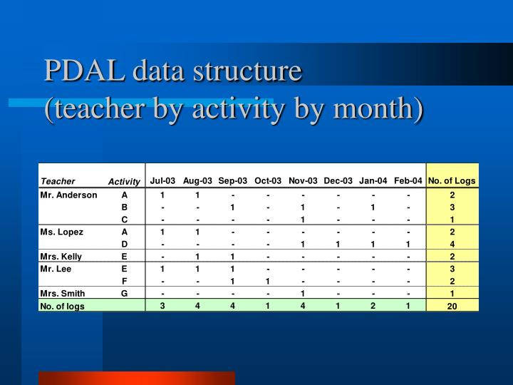 PDAL data structure