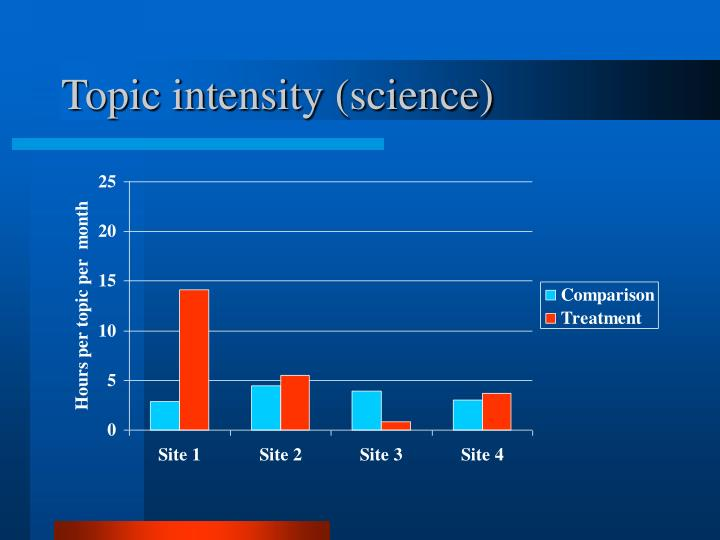 Topic intensity (science)