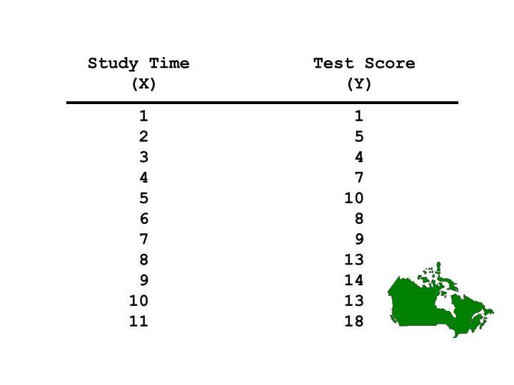 Study Time            Test Score