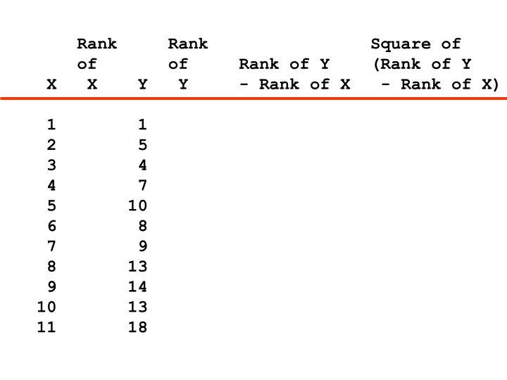 Rank     Rank                Square of