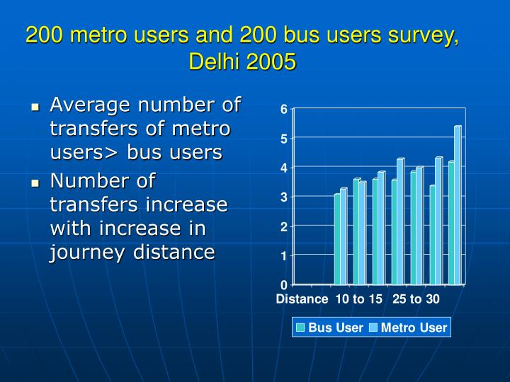 200 metro users and 200 bus users survey, Delhi 2005
