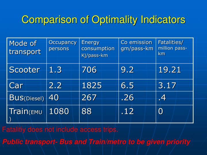 Comparison of Optimality Indicators
