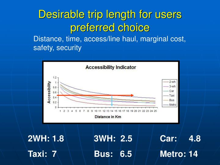 Desirable trip length for users