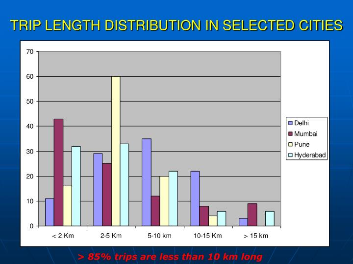 TRIP LENGTH DISTRIBUTION IN SELECTED CITIES