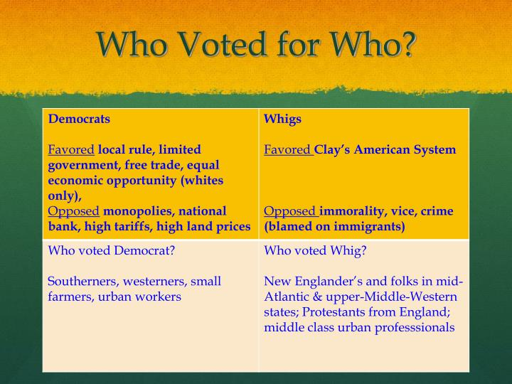 Who Voted for Who?