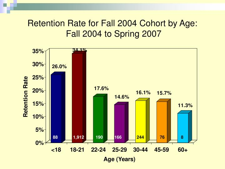 Retention Rate for Fall 2004 Cohort by Age: