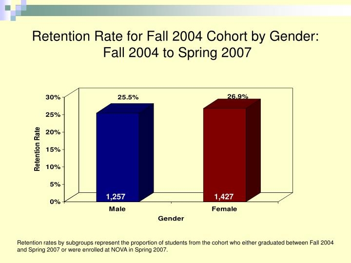 Retention Rate for Fall 2004 Cohort by Gender: