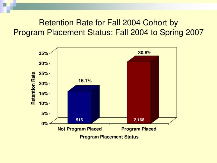 Retention Rate for Fall 2004 Cohort by
