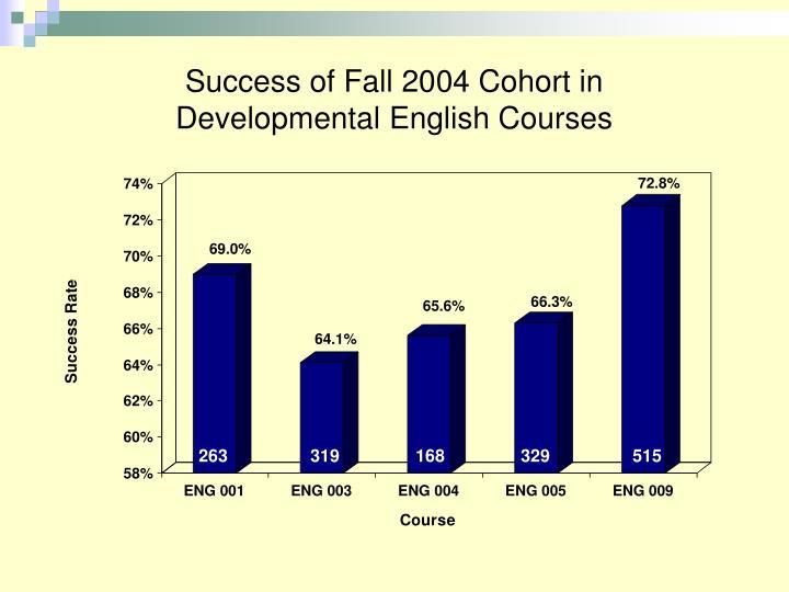 Success of Fall 2004 Cohort in