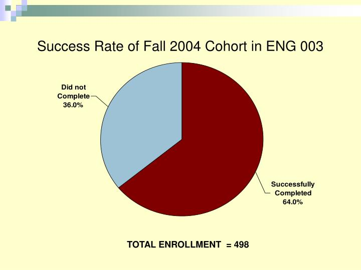 Success Rate of Fall 2004 Cohort in ENG 003