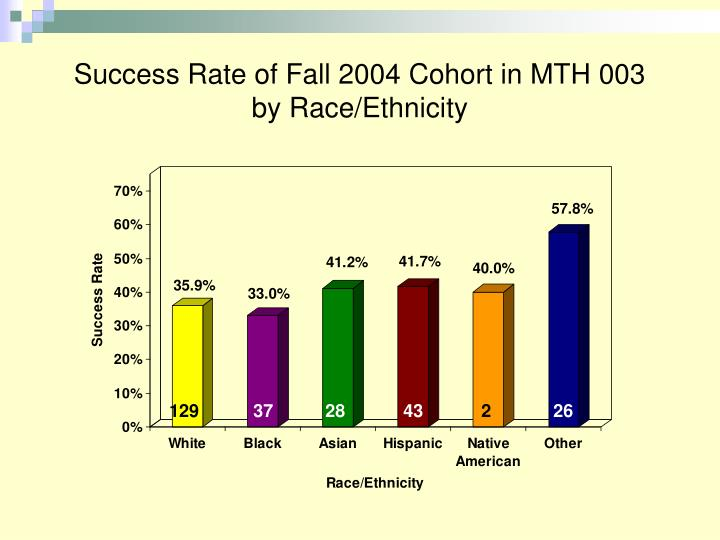 Success Rate of Fall 2004 Cohort in MTH 003