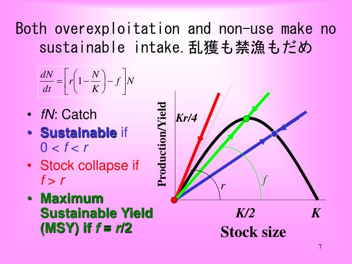 Both overexploitation and non-use make no sustainable intake.