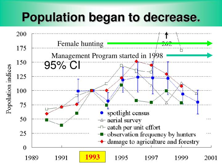 Population began to decrease.