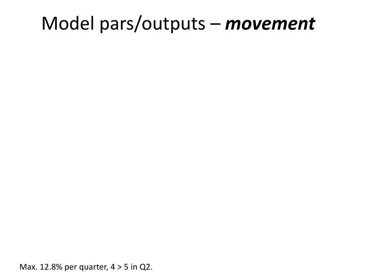 Model pars/outputs –