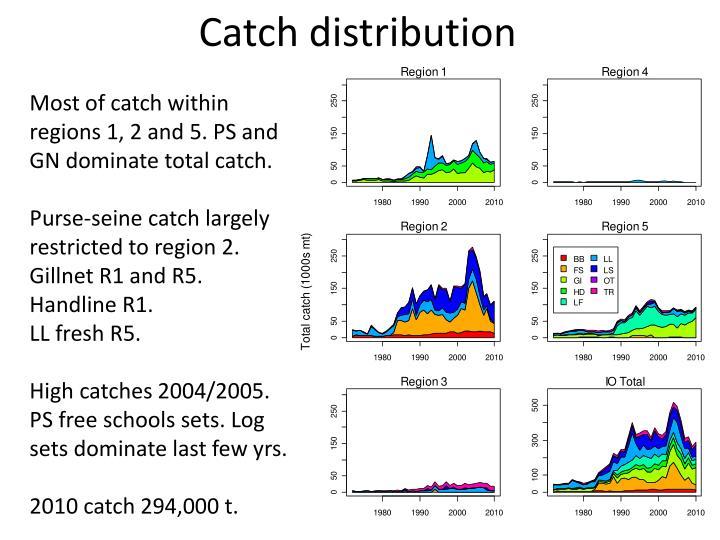 Catch distribution