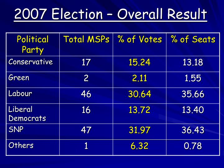 2007 Election – Overall Result