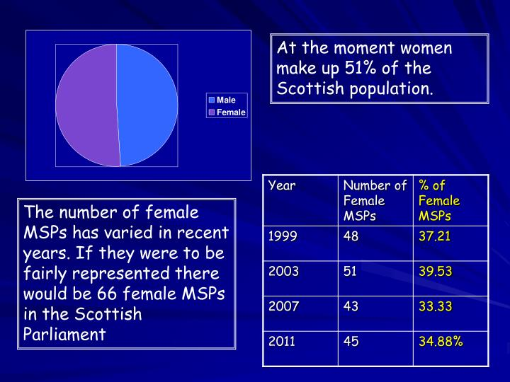 At the moment women make up 51% of the Scottish population.