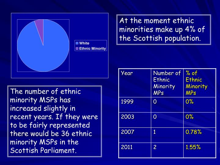 At the moment ethnic minorities make up 4% of the Scottish population.