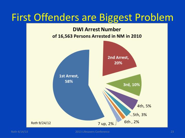 First Offenders are Biggest Problem