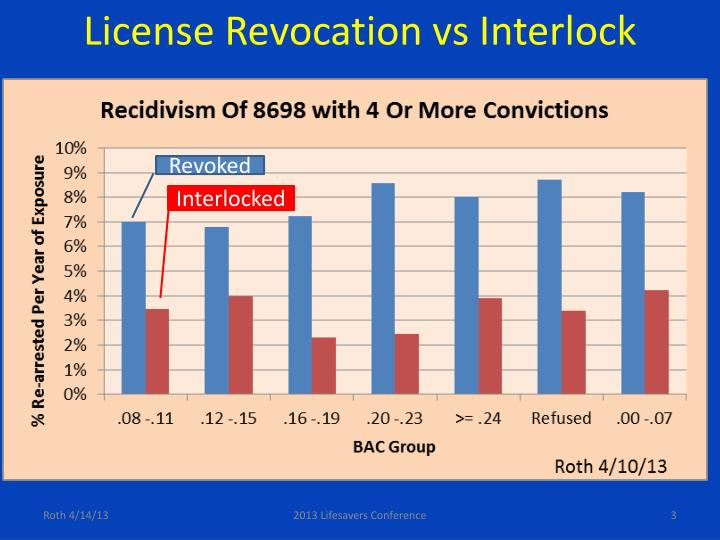 License Revocation vs Interlock