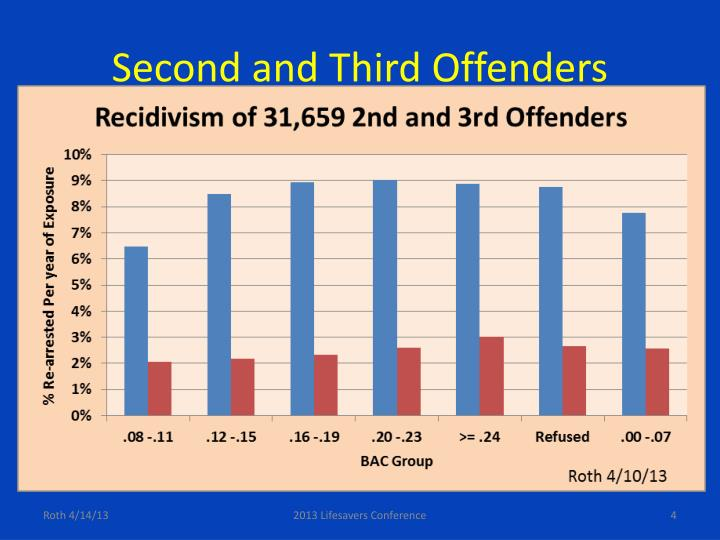 Second and Third Offenders