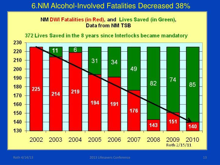 6.NM Alcohol-Involved Fatalities Decreased 38%