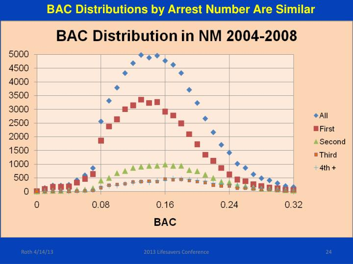 BAC Distributions by Arrest Number Are Similar
