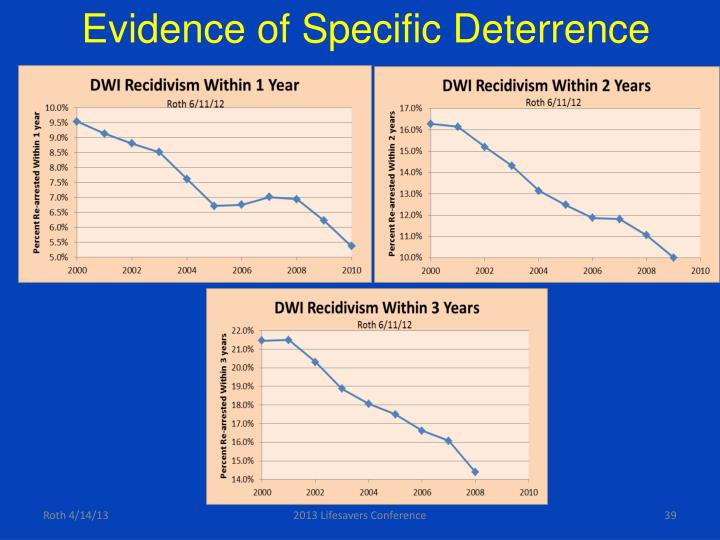 Evidence of Specific Deterrence