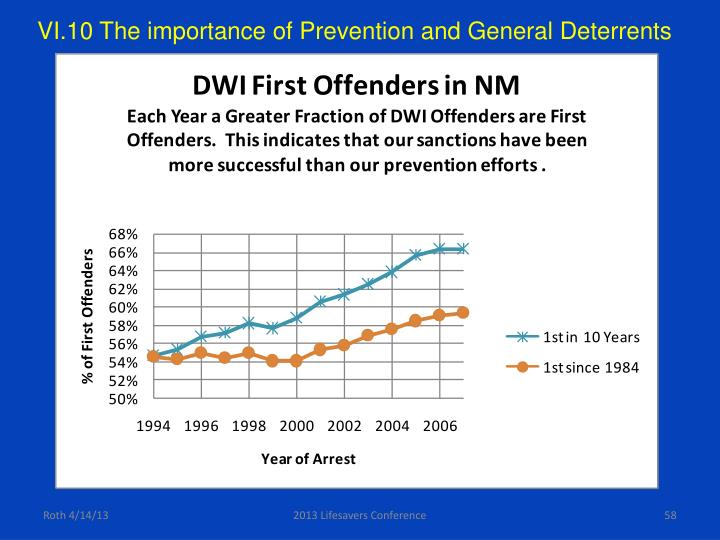 VI.10 The importance of Prevention and General Deterrents