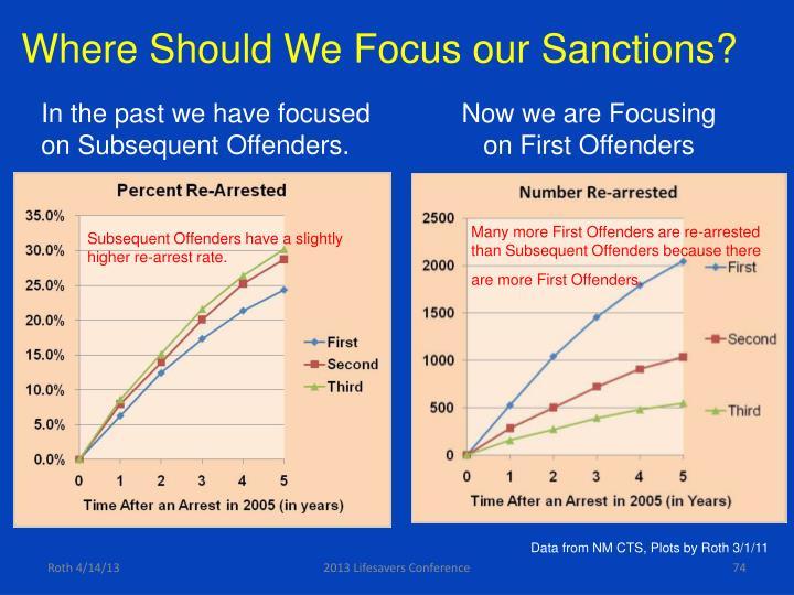 Where Should We Focus our Sanctions?