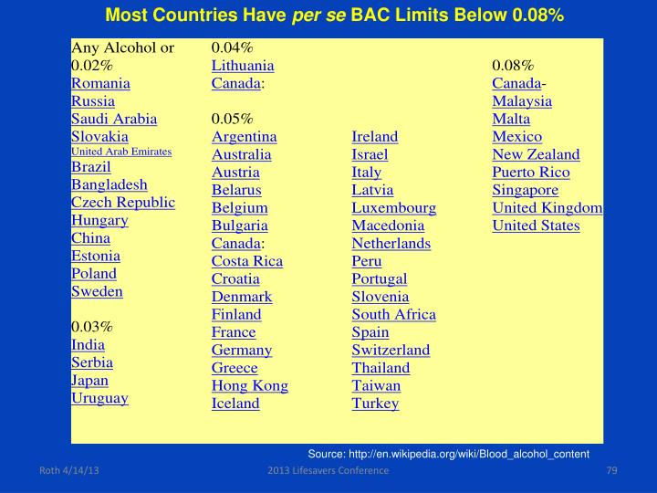 Most Countries Have