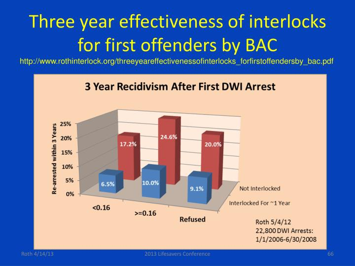 Three year effectiveness of interlocks for first offenders by BAC