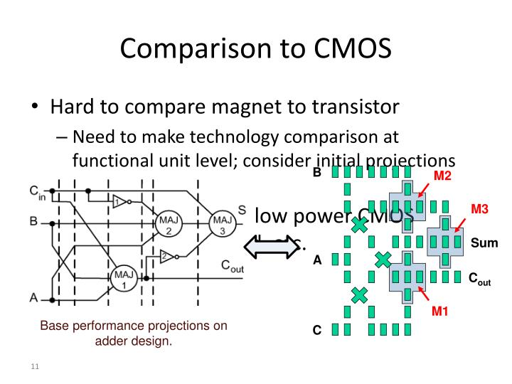 Comparison to CMOS