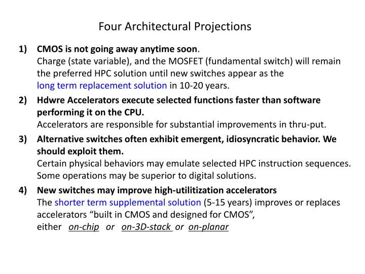Four Architectural Projections