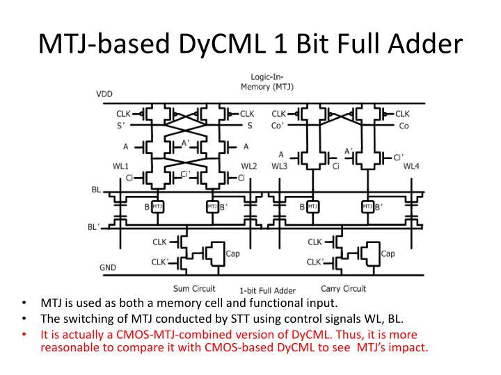 MTJ-based DyCML 1 Bit Full Adder
