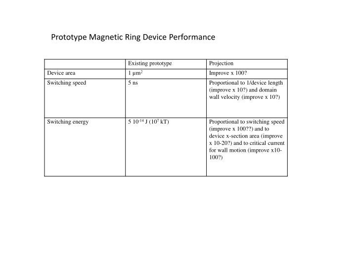 Prototype Magnetic Ring Device Performance