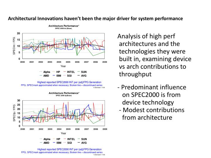Architectural Innovations haven't been the major driver for system performance
