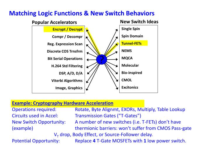 Matching Logic Functions & New Switch Behaviors