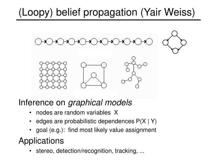 (Loopy) belief propagation (Yair Weiss)