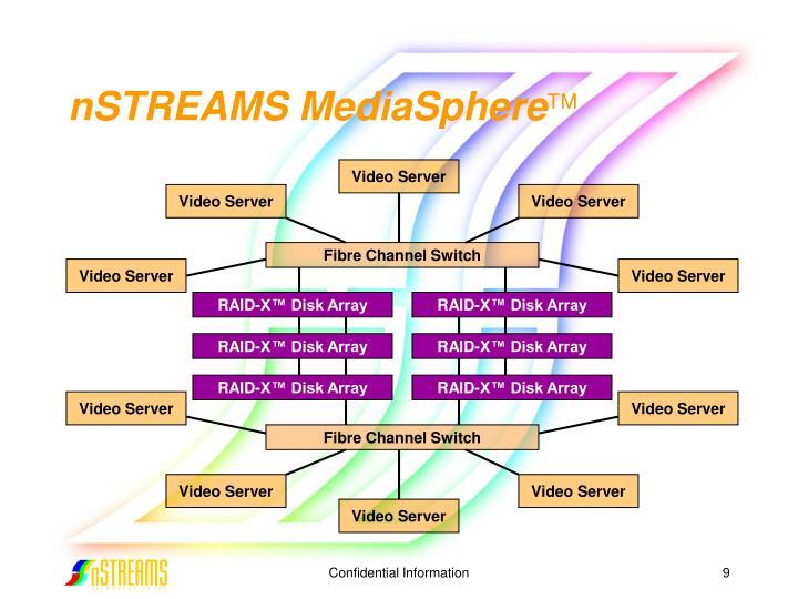 nSTREAMS MediaSphere