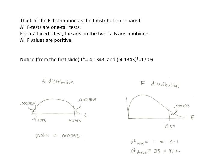 Think of the F distribution as the t distribution squared.