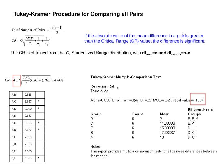 Tukey-Kramer Procedure for Comparing all Pairs
